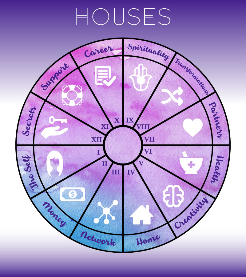 Interpret birth chart