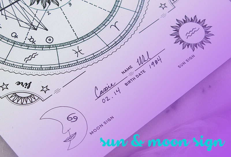 How To Interpret Your Birth Chart In 6 Steps Zenned Out