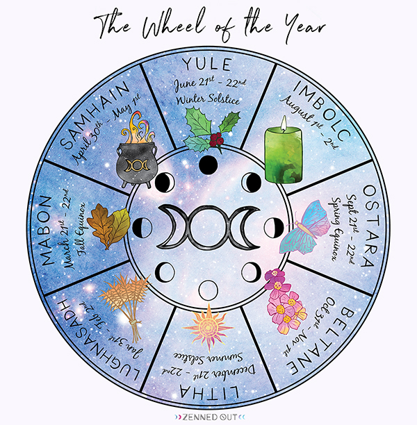 Zenned Out | Wheel of the Year